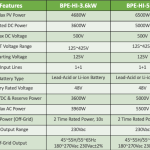 BPE Hybrid Inverter 5 and 3.6kW data